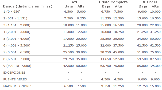 Tabla reserva con Avios Iberia Plus - vuelos grupo Iberia.