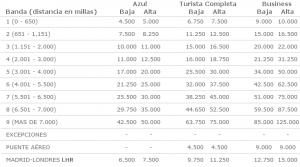 Tabla utilización puntos Avios