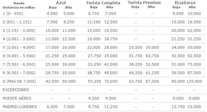 Tabla de redención de puntos Avios Iberia Plus. Válida para vuelos de Grupo Iberia, Vueling y LEVEL.