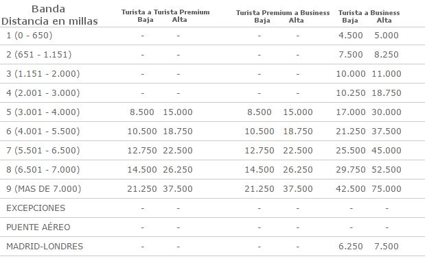 Tabla para subir de clase con puntos Avios (upgrade con Avios).