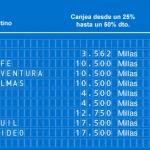 Promociones Air Europa Suma abril: ¡Guayaquil y Montevideo por 17.500 millas!
