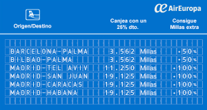 Promociones Air Europa Suma junio, 25% con Visa Air Europa, convierte tus MR de Amex a Suma