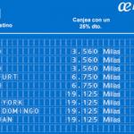 Promociones Air Europa Suma julio, 5.000 millas Suma con VISA Air Europa Suma