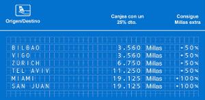 Promociones Air Europa Suma agosto, Air Europa Priority Boarding 8EUR