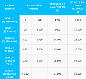 Novedades Air Europa SUMA: Business con millas y compra/regalo millas SUMA. Promociones Air Europa SUMA septiembre