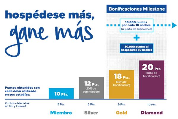 Cambios en el programa Hilton Honors: adión Puntos + Millas.