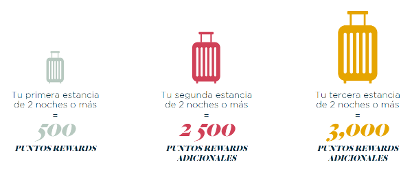 6.000 puntos Accor con tres estancias.