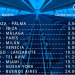 Promociones Air Europa Suma marzo: Nueva York y Miami por 19.125 millas, Buenos Aires y Sao Paulo por 24.000 millas por trayecto.