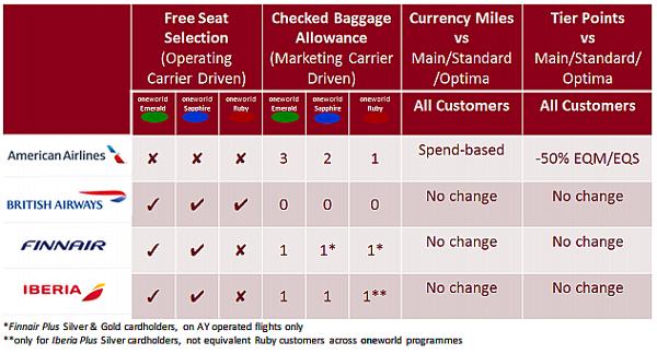 Tabla beneficios tarjetas Iberia Plus/oneworld en nueva tarifa Basica de largo radio.