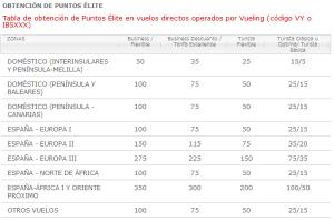 Iberia Plus: cambios en la obtención de Avios y Puntos Élite en vuelos de Vueling