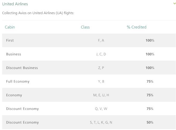 Tabla de acumulación de Avios volando con United.