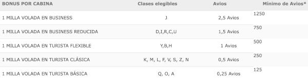 Vuelos reservados con código IB pero operados por Vueling.