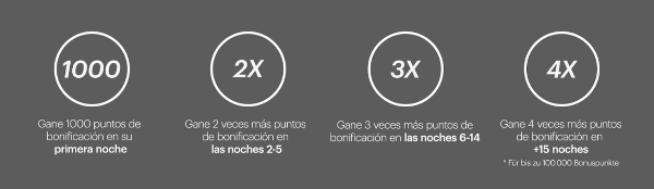 Nueva PROMO IHG Rewards Club: 4X puntos en estancias IHG.