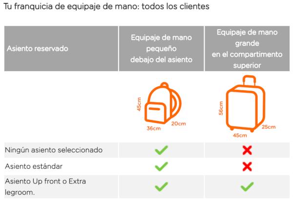 Nueva política de equipaje de mano de easyJet.