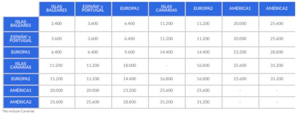 20% descuento en canjes Air Europa Suma.