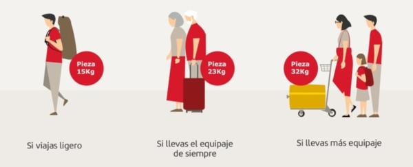 Cambios en la política de equipaje en Iberia para vuelos nacionales y europeos.
